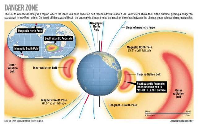 South Atlantic Anomaly: The Bermuda Triangle Of Space